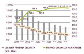 https://fic.ba/wp-content/uploads/2021/04/Radna-grupa-za-sivu-ekonomiju-pri-VSI-BiH-poslala-inicijativu-za-Podrsku-u-borbi-protiv-nelegalnog-trzista-duhanskim-proizvodima-1.png